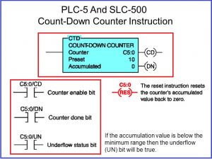 How to use Counter in PLC programming ? - The Automization