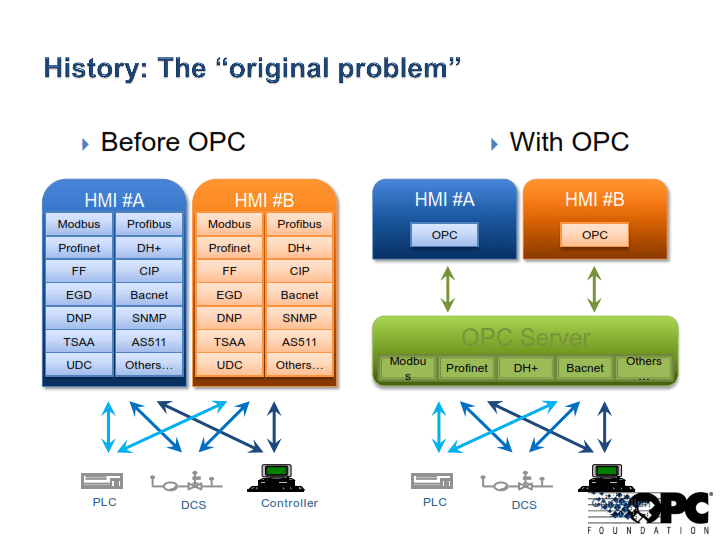 OPC-UA vs DA - The Automization