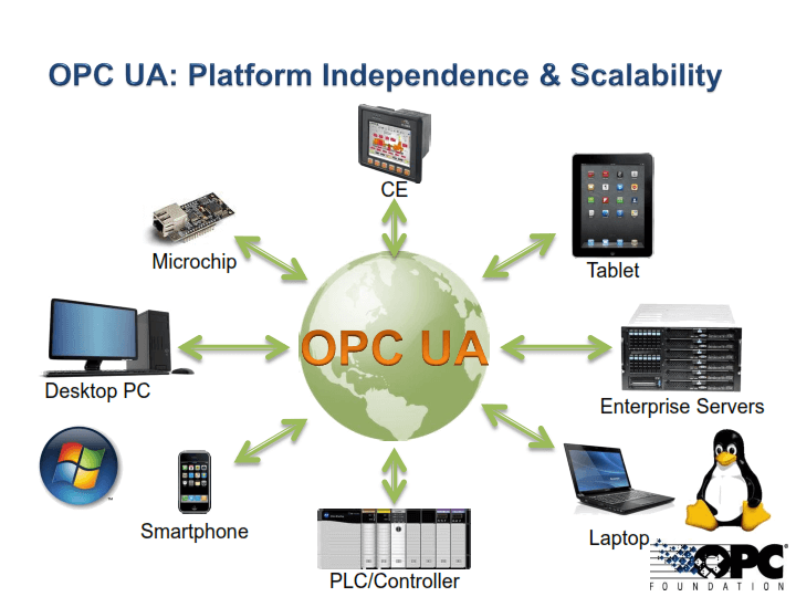 OPC-UA vs DA - The Automization